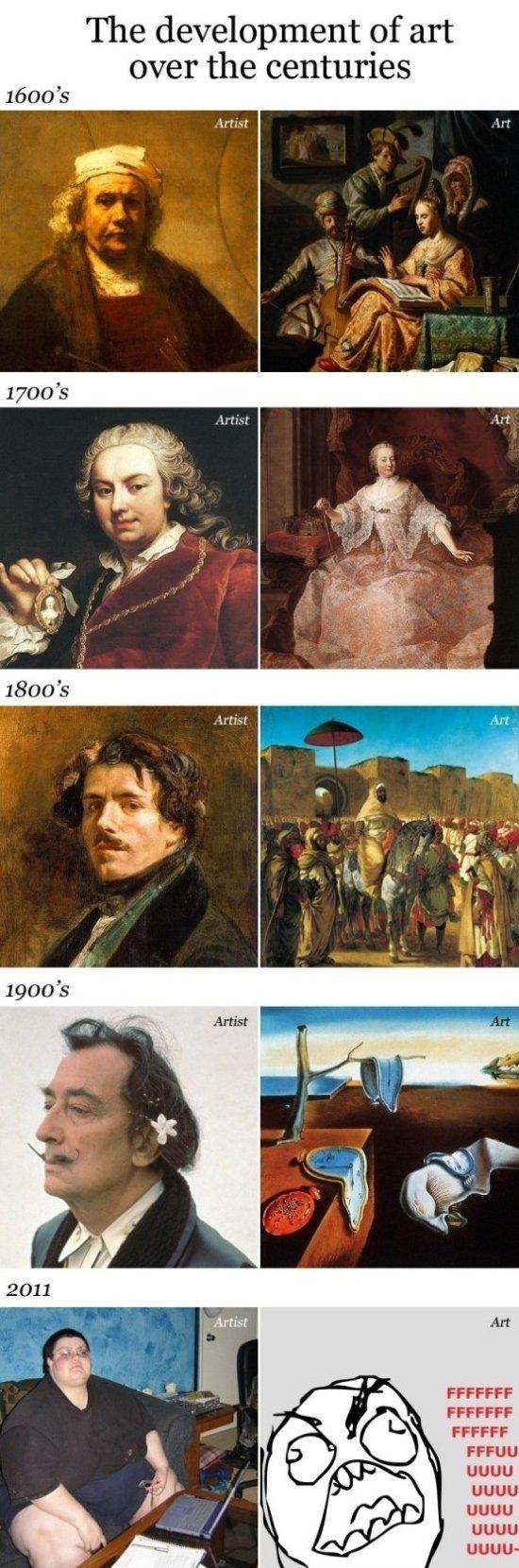 The Development of Art