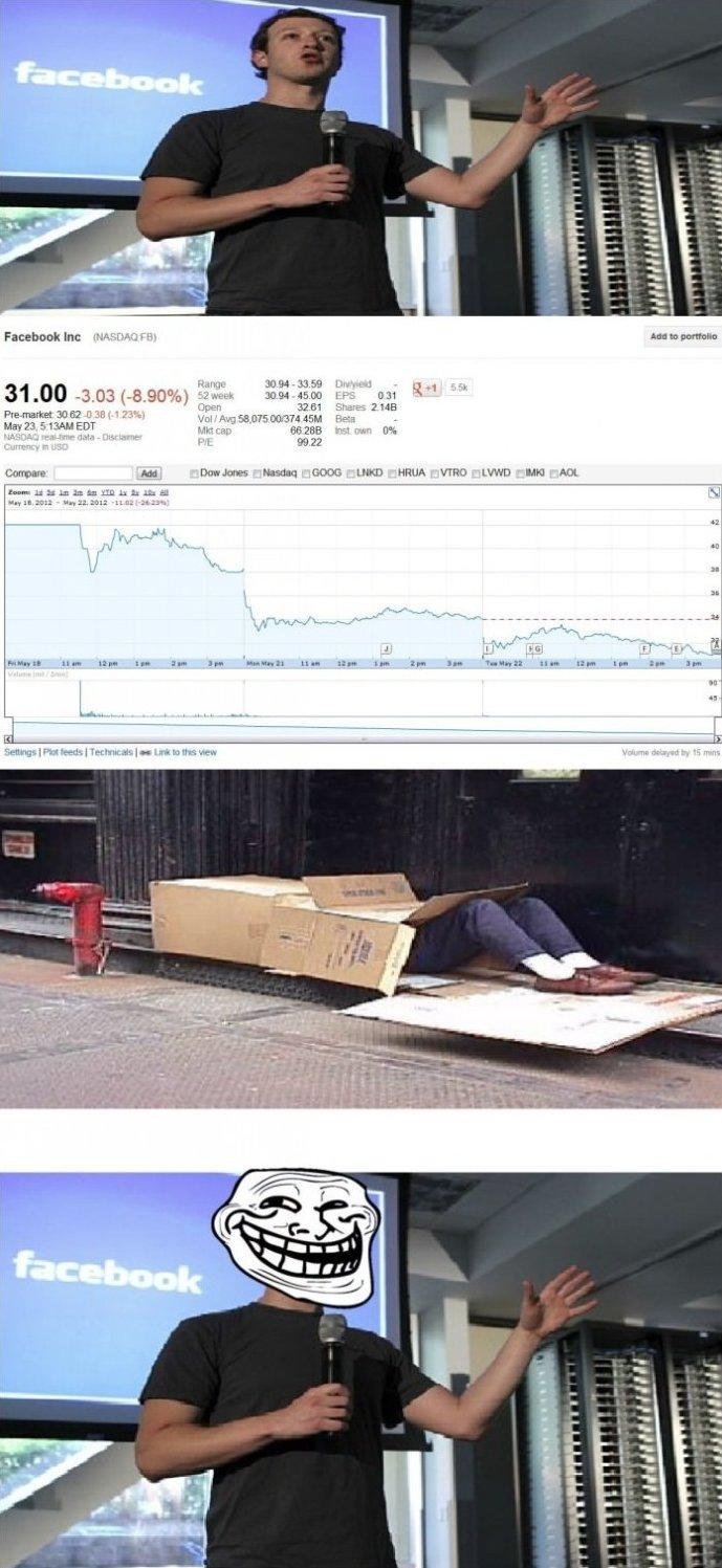 Facebook Stock Prices