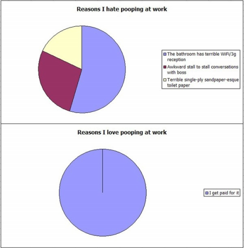 Graph – Pooping at Work