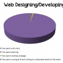 Time Spent iwth Web Designing