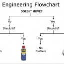 Engineering Flowchart