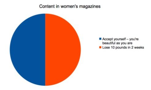 Content In Women's Magazines