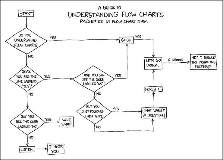 A Guide To Understand Flow Charts
