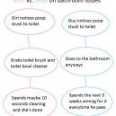 Girls vs. Guys on bathroom issues