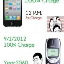So Much For New Technology