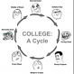The College Cycle