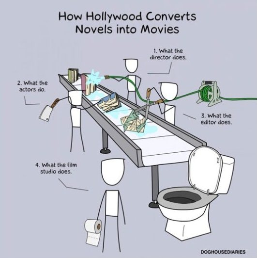 How-Hollywood Converts Books Into Movies