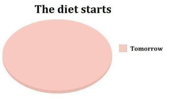 The Diet Starts…