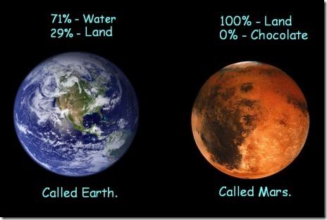 The Earth and Mars Comparison
