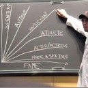 Skills required vs. Amount of Fame