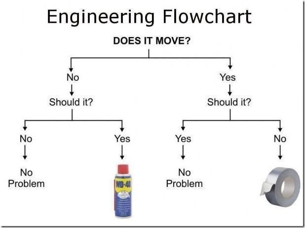 The Engineering Flowchart