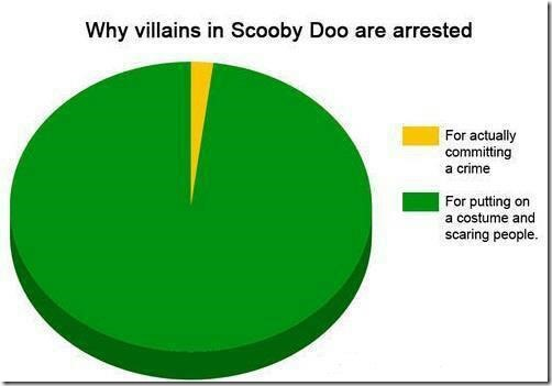 The Villains in Scooby Doo