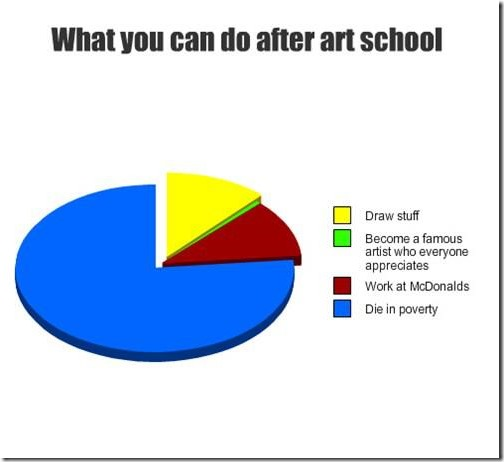 What you can do after art school