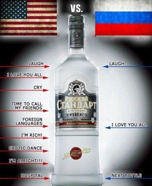 America vs. Russia