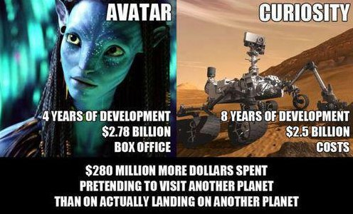 Avatar vs. Curiosity