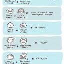 Couples Dynamics