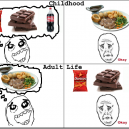 Childhood vs. Adult Life