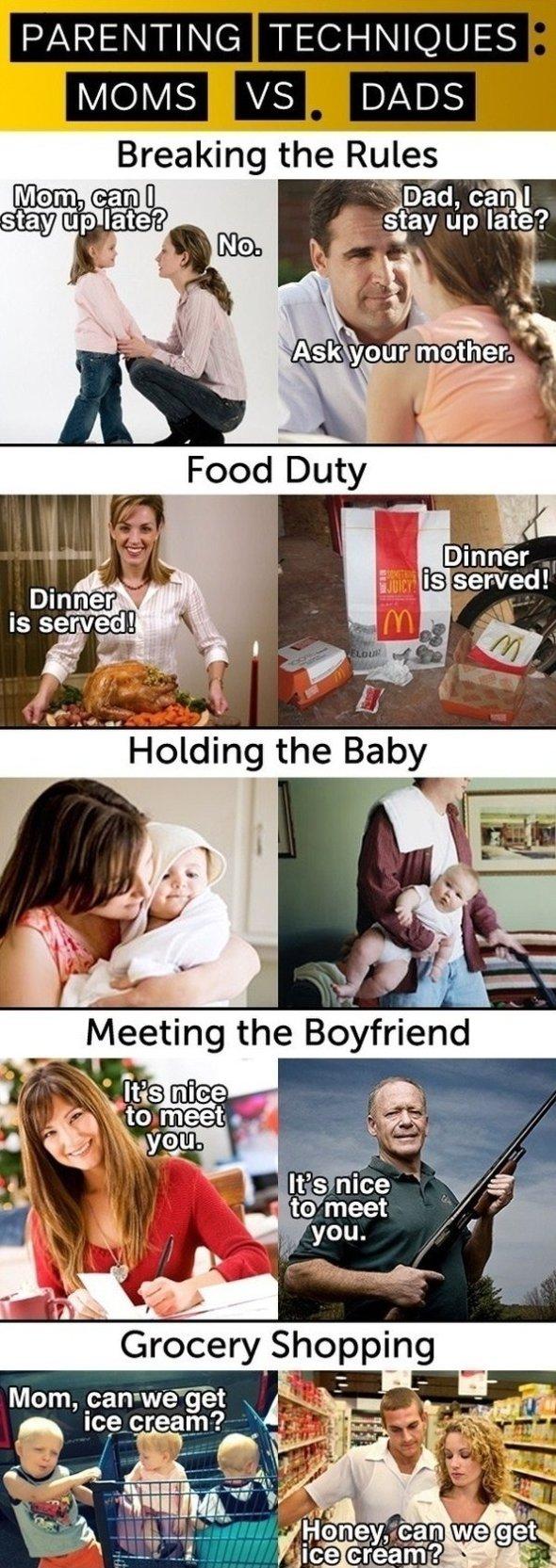Moms vs. Dads