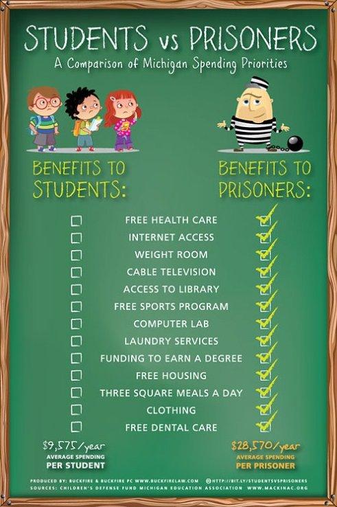 Students vs. Prisoners