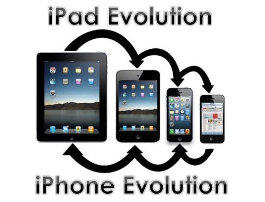Apples Evolution System