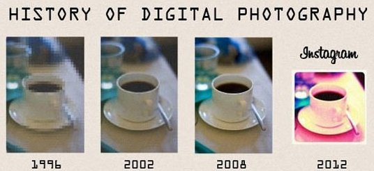 History of Digital Photography