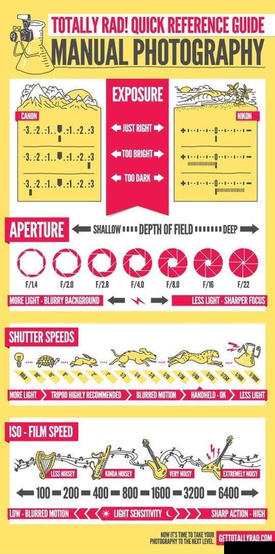 Quick Reference Guide For Manual Photography