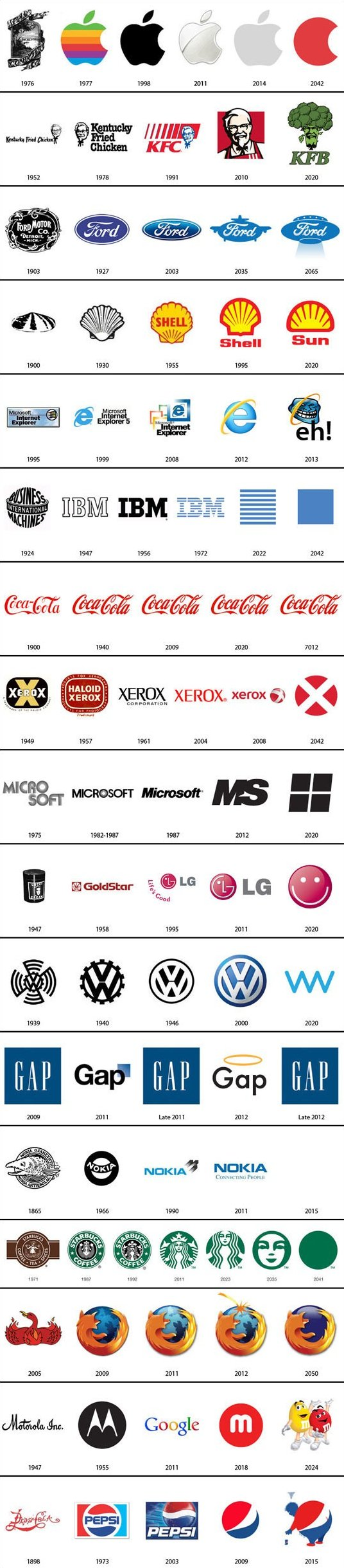 The Past and Future of Famous Logos
