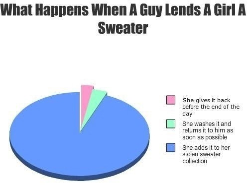 When a guy lends a girl a sweater
