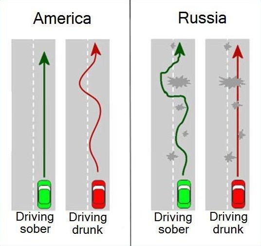 Driving in America vs. Russia