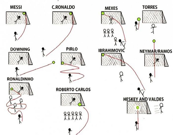 Best soccer players typical shots
