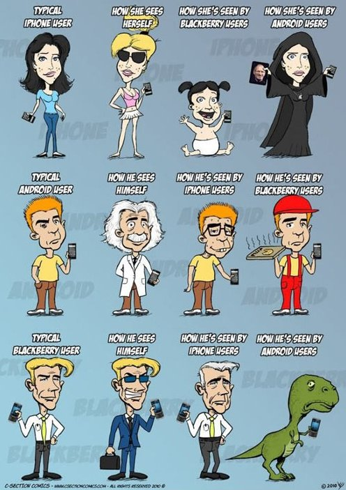 iPhone users vs. Android users vs. Blackberry users