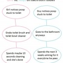 Problem solving   Girls vs. Boys