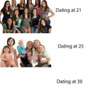 Dating at different ages