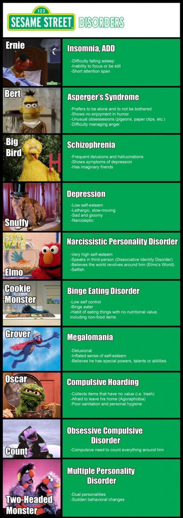 Sesame Street Disorders