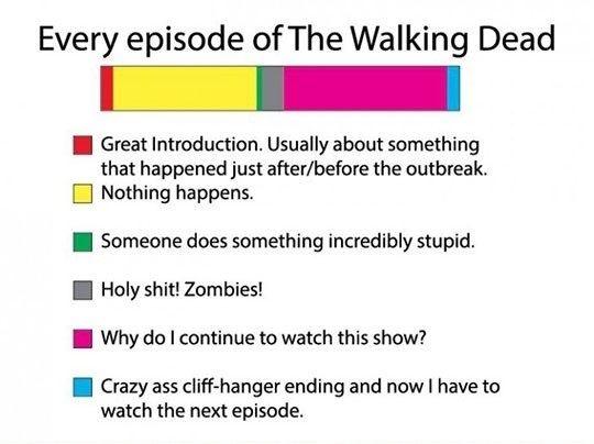 Every episode of walking dead