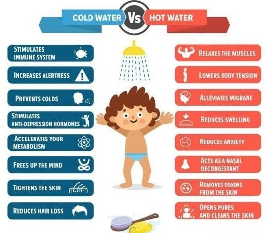 The Effects Of Water Temperature