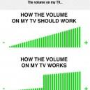 The volume on my TV