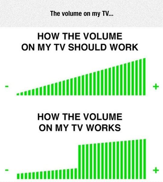 The volume on my TV