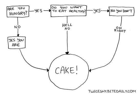 Are you hungry flowchart
