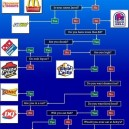 Where should I eat Flowchart