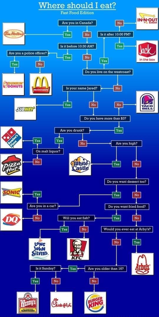 Where should I eat Flowchart