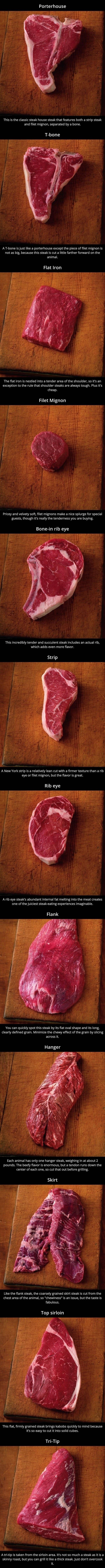 A Guide To Different Types Of Steak
