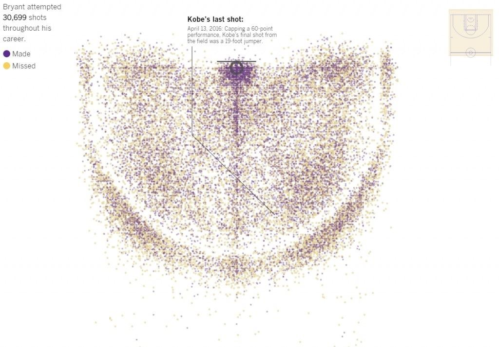 Every Shot Kobe Bryant Took. All 30,699 Of Them